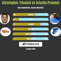 Christopher Trimmel vs Grischa Proemel h2h player stats