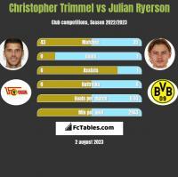 Christopher Trimmel vs Julian Ryerson h2h player stats