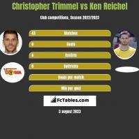 Christopher Trimmel vs Ken Reichel h2h player stats