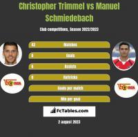 Christopher Trimmel vs Manuel Schmiedebach h2h player stats