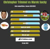 Christopher Trimmel vs Marek Suchy h2h player stats