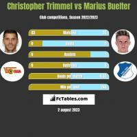 Christopher Trimmel vs Marius Buelter h2h player stats