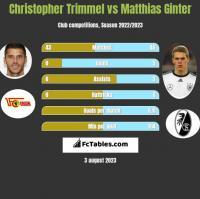Christopher Trimmel vs Matthias Ginter h2h player stats