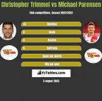 Christopher Trimmel vs Michael Parensen h2h player stats
