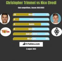 Christopher Trimmel vs Nico Elvedi h2h player stats