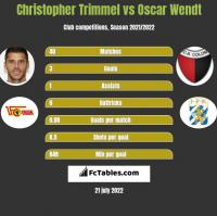 Christopher Trimmel vs Oscar Wendt h2h player stats