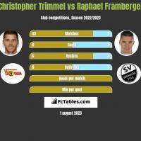 Christopher Trimmel vs Raphael Framberger h2h player stats
