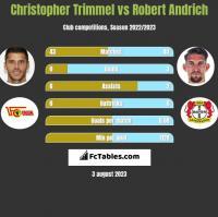 Christopher Trimmel vs Robert Andrich h2h player stats