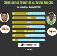 Christopher Trimmel vs Robin Knoche h2h player stats