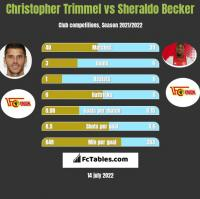 Christopher Trimmel vs Sheraldo Becker h2h player stats