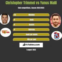Christopher Trimmel vs Yunus Malli h2h player stats