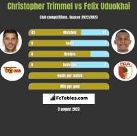 Christopher Trimmel vs Felix Uduokhai h2h player stats
