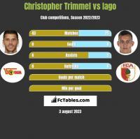 Christopher Trimmel vs Iago h2h player stats