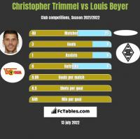Christopher Trimmel vs Louis Beyer h2h player stats