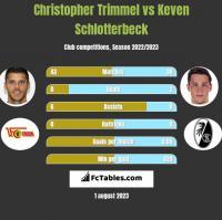 Christopher Trimmel vs Keven Schlotterbeck h2h player stats