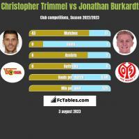 Christopher Trimmel vs Jonathan Burkardt h2h player stats