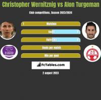 Christopher Wernitznig vs Alon Turgeman h2h player stats