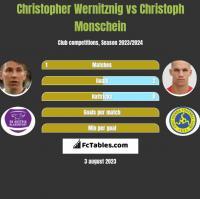 Christopher Wernitznig vs Christoph Monschein h2h player stats