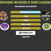 Christopher Wernitznig vs Daniel Luxbacher h2h player stats