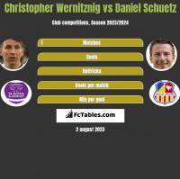 Christopher Wernitznig vs Daniel Schuetz h2h player stats