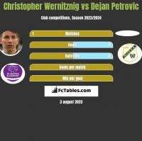 Christopher Wernitznig vs Dejan Petrovic h2h player stats