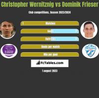 Christopher Wernitznig vs Dominik Frieser h2h player stats