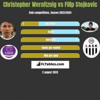 Christopher Wernitznig vs Filip Stojkovic h2h player stats