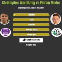 Christopher Wernitznig vs Florian Mader h2h player stats