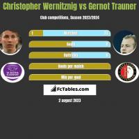 Christopher Wernitznig vs Gernot Trauner h2h player stats