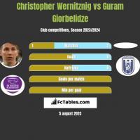 Christopher Wernitznig vs Guram Giorbelidze h2h player stats