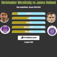 Christopher Wernitznig vs James Holland h2h player stats