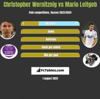 Christopher Wernitznig vs Mario Leitgeb h2h player stats