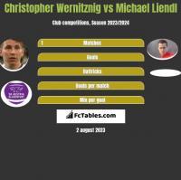 Christopher Wernitznig vs Michael Liendl h2h player stats