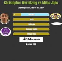 Christopher Wernitznig vs Milos Jojic h2h player stats