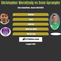 Christopher Wernitznig vs Sven Sprangler h2h player stats