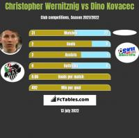 Christopher Wernitznig vs Dino Kovacec h2h player stats