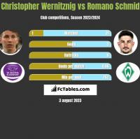 Christopher Wernitznig vs Romano Schmid h2h player stats