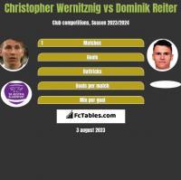 Christopher Wernitznig vs Dominik Reiter h2h player stats