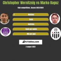 Christopher Wernitznig vs Marko Raguz h2h player stats