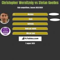 Christopher Wernitznig vs Stefan Goelles h2h player stats