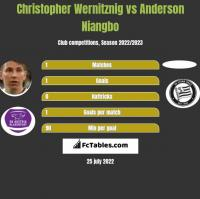 Christopher Wernitznig vs Anderson Niangbo h2h player stats