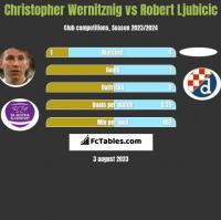 Christopher Wernitznig vs Robert Ljubicic h2h player stats