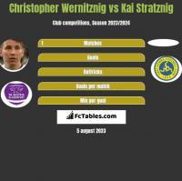 Christopher Wernitznig vs Kai Stratznig h2h player stats