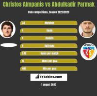 Christos Almpanis vs Abdulkadir Parmak h2h player stats