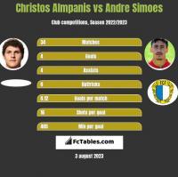 Christos Almpanis vs Andre Simoes h2h player stats