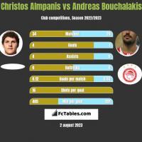 Christos Almpanis vs Andreas Bouchalakis h2h player stats