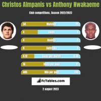 Christos Almpanis vs Anthony Nwakaeme h2h player stats