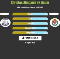 Christos Almpanis vs Anuar h2h player stats