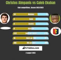 Christos Almpanis vs Caleb Ekuban h2h player stats