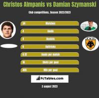 Christos Almpanis vs Damian Szymanski h2h player stats